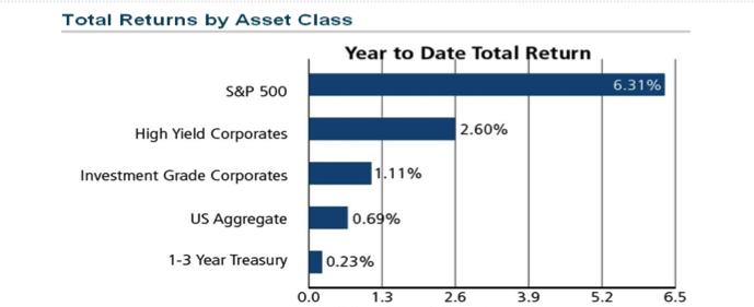 Total Returns by Asset Class