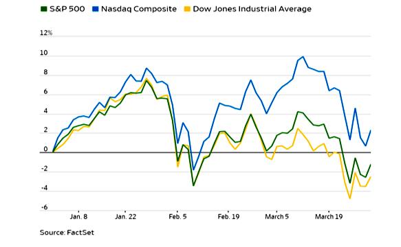 First quarter 2018 stocks